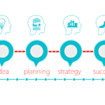 A chart showing the road from an idea to success, representing benefits of CRM for B2C companies.